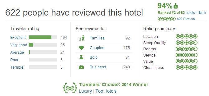 هتل سوییسُتل بیوک افس در ازمیر