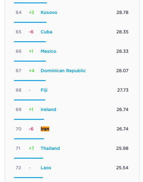سرعت اینترنت موبایل ایران 6 پله سقوط کرد؛ اینترنت ثابت رفت رتبه 134 دنیا